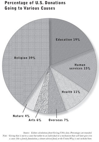 Percentage of U.S. Donations Going to Various Causes